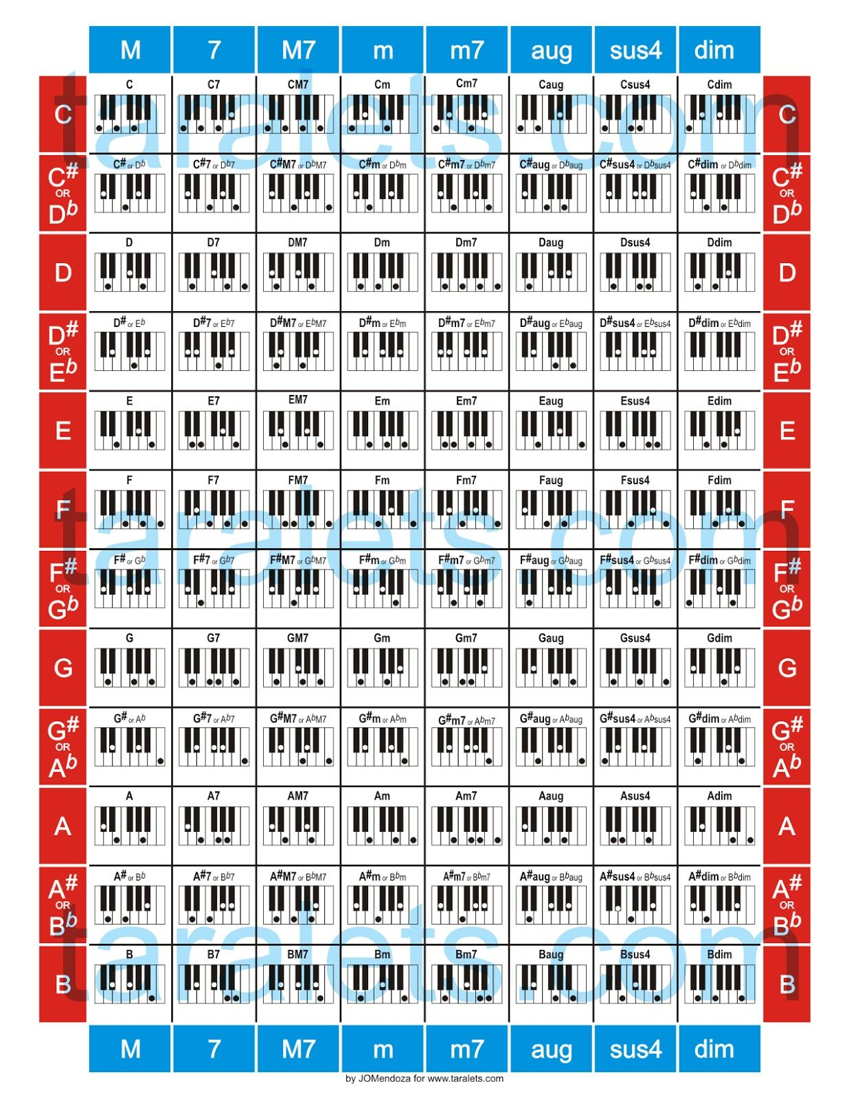 photo about Piano Chords Chart Printable called Get started Actively playing Guitar and Piano Chords ~  Piano