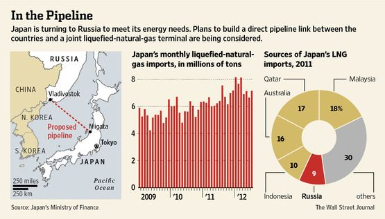 Japan is turning to Russia to meet its energy needs.