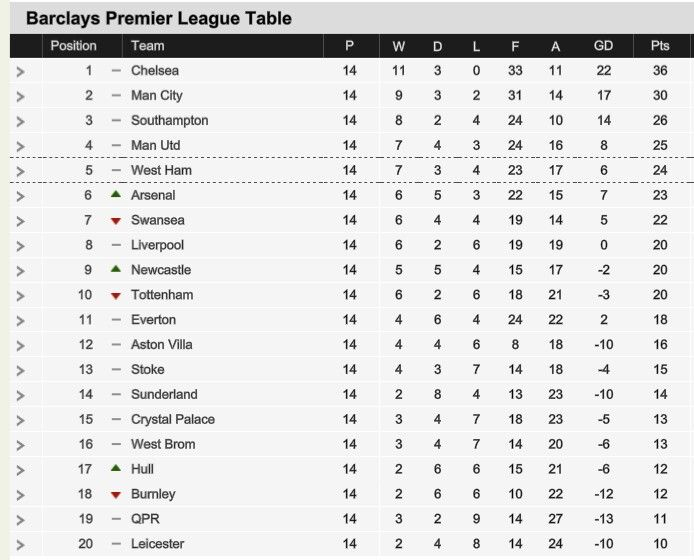 Bpl Table After Yesterday Games Premier League Table English Premier League Premier League