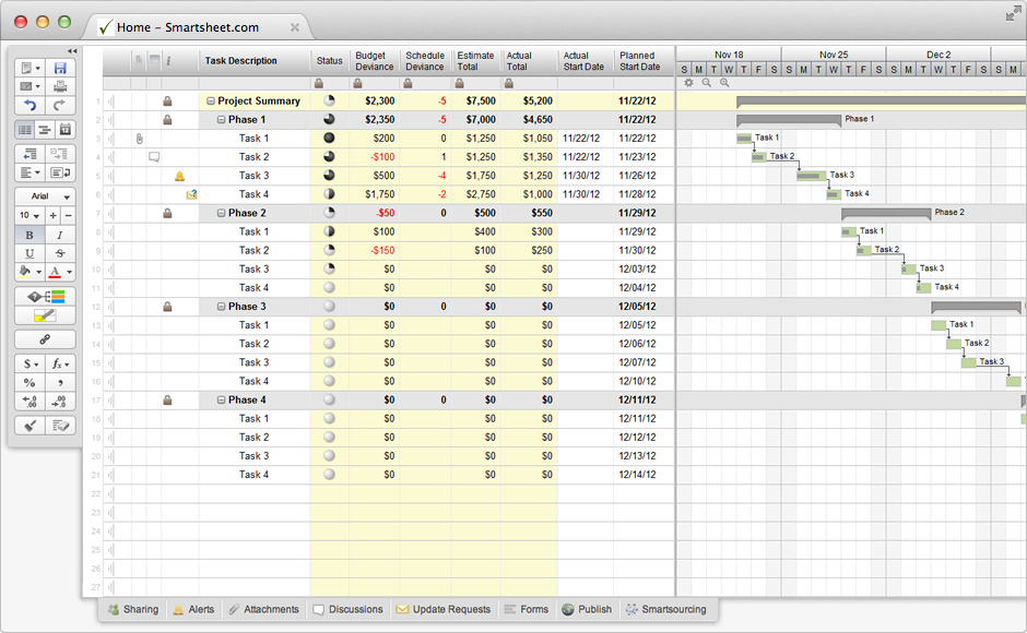template tutorial tips project with schedule budget variance smartsheet