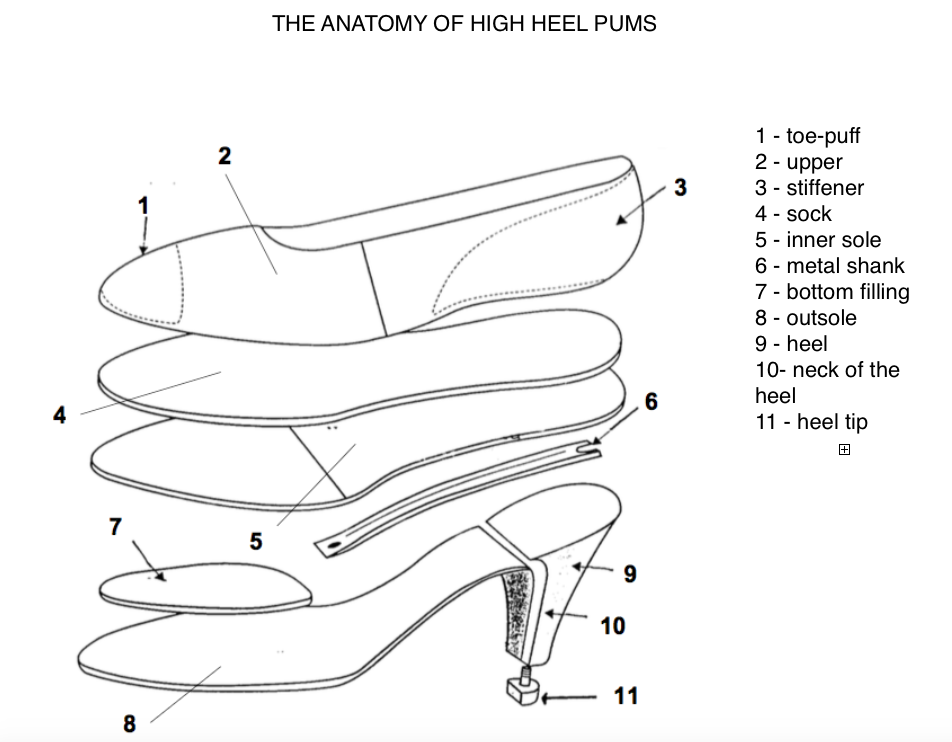 Anatomy/construction of high heel shoes | Shoemaking pattern & shoe ...