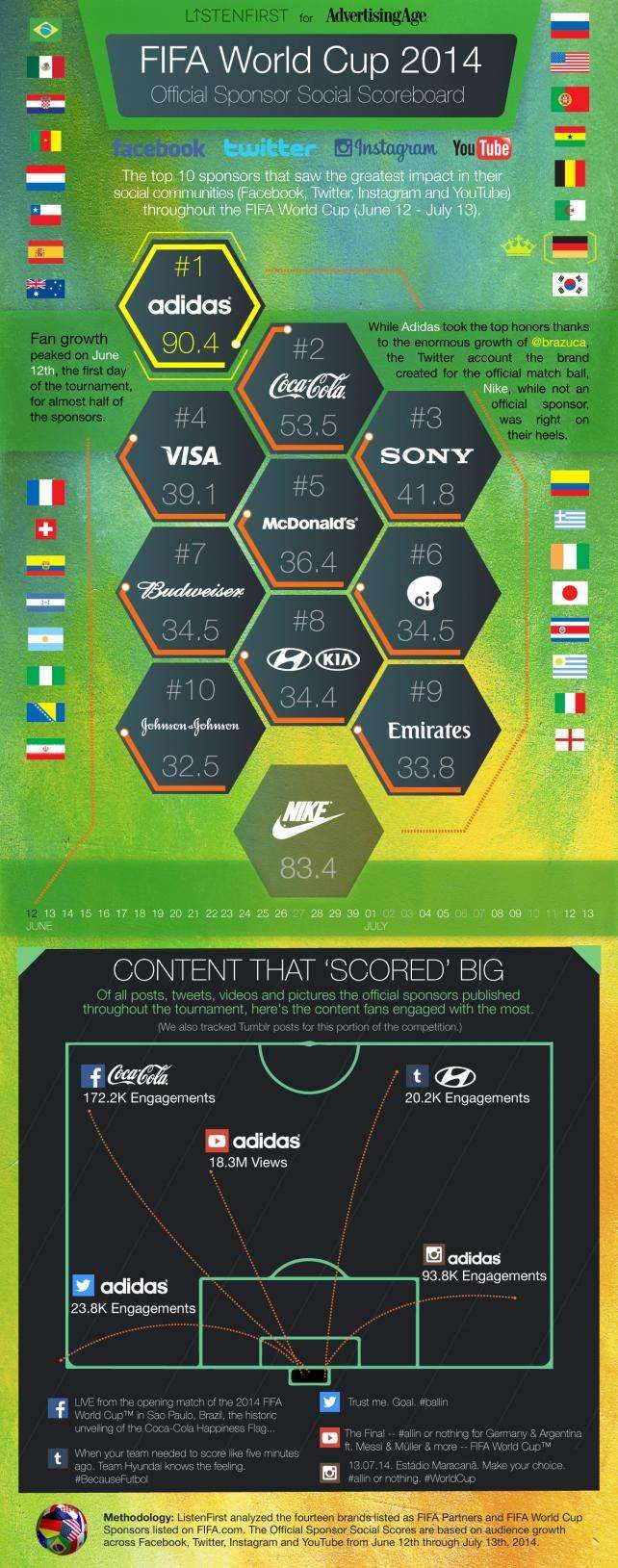 The 10 World Cup Sponsors That Grew The Most In Followers Fans And Subscribers Social Media Infographic World Cup Infographic Marketing