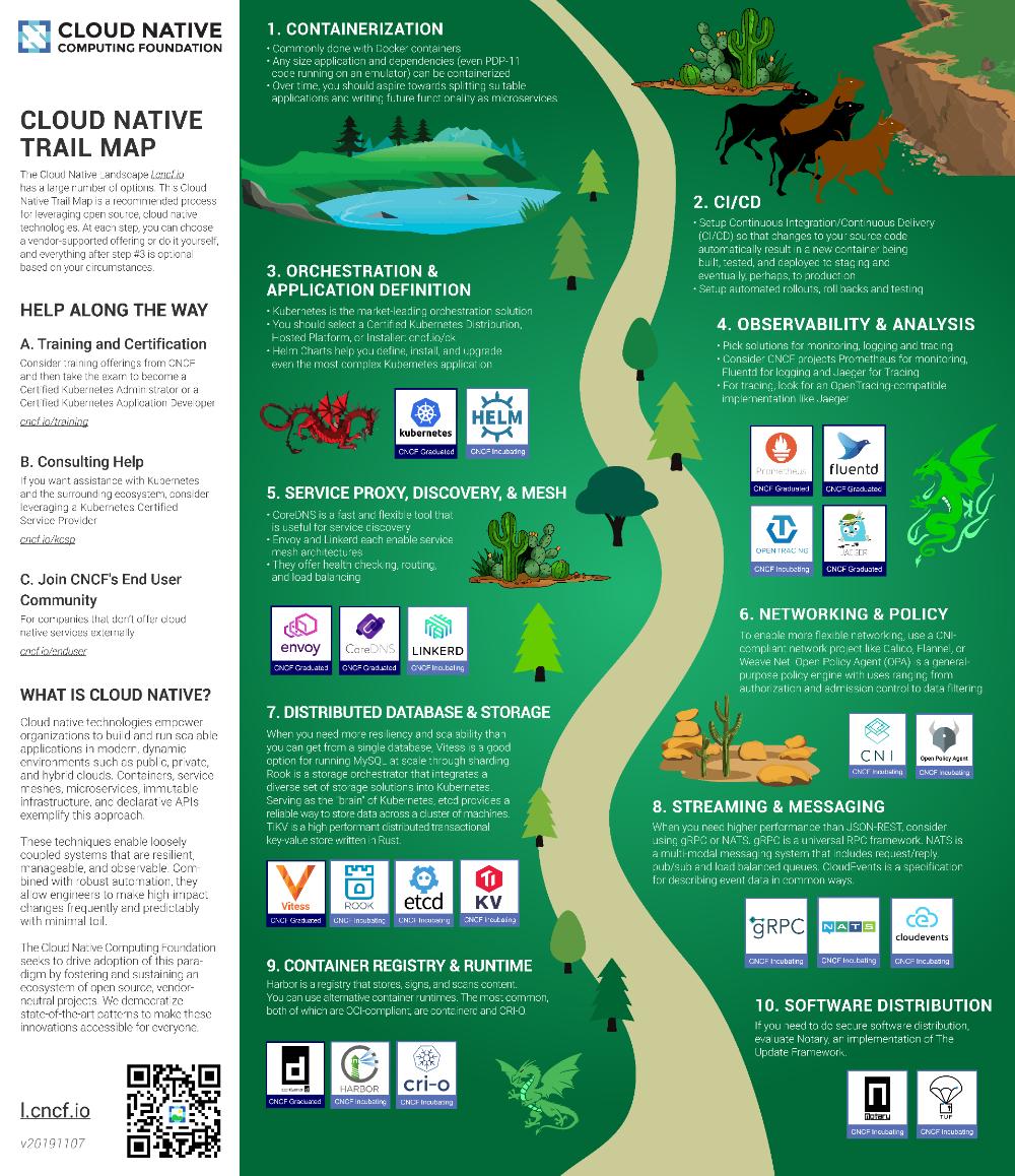 Github Cncf Landscape The Cloud Native Interactive Landscape
