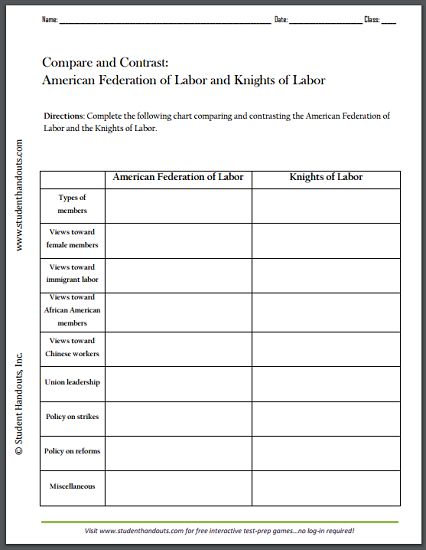 American Federation Of Labor And Knights Of Labor Compare And