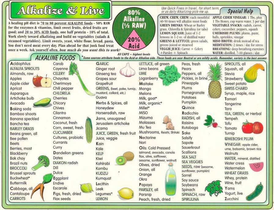 This is a great cheat sheet! #alkaline Alkalinity Explained - food charts