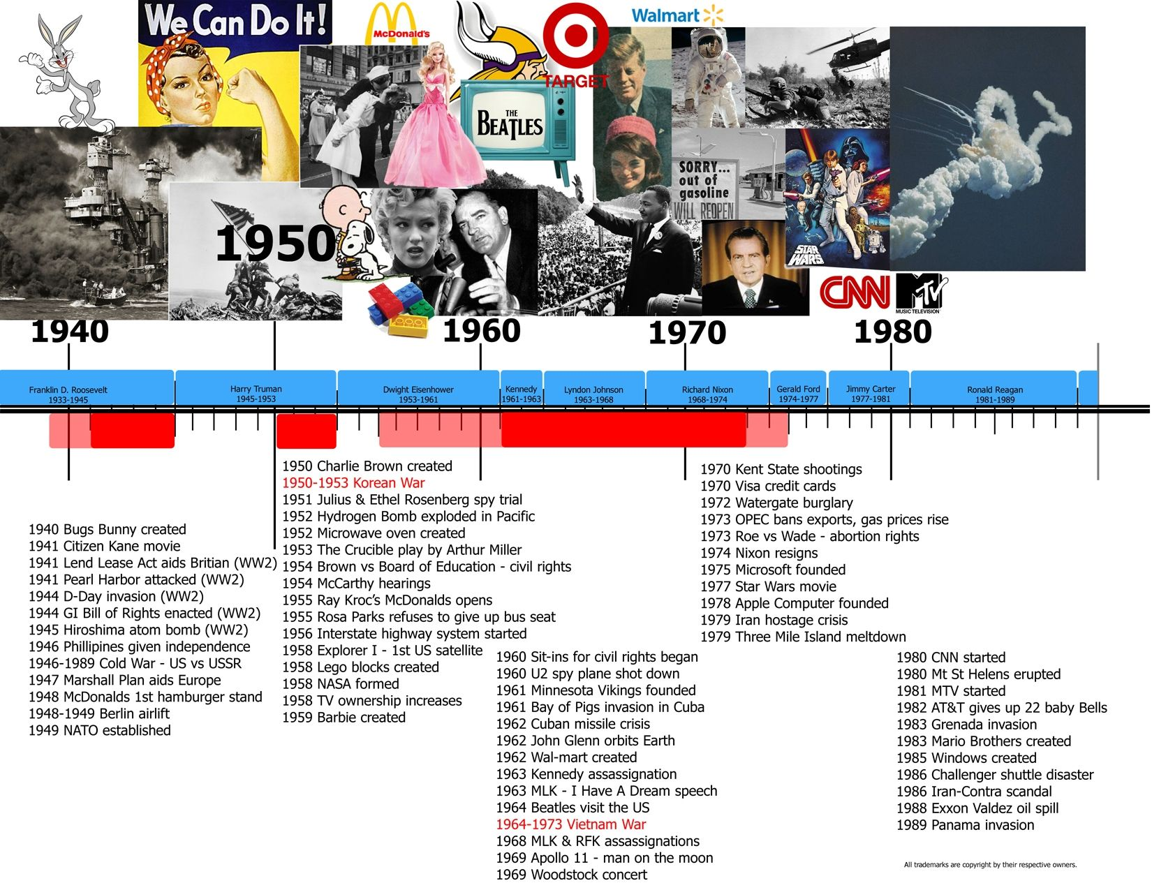 California State History Timeline