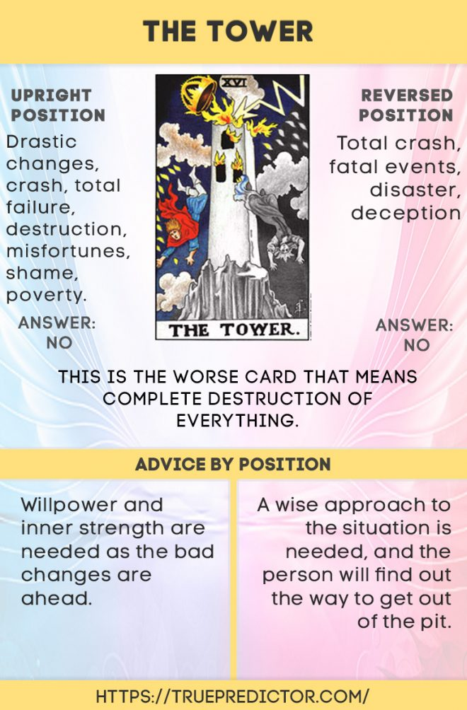 The Tower Reversed And Upright Meaning For Love Future And Career Tarot Cards For Beginners Tarot Interpretation Tarot Book