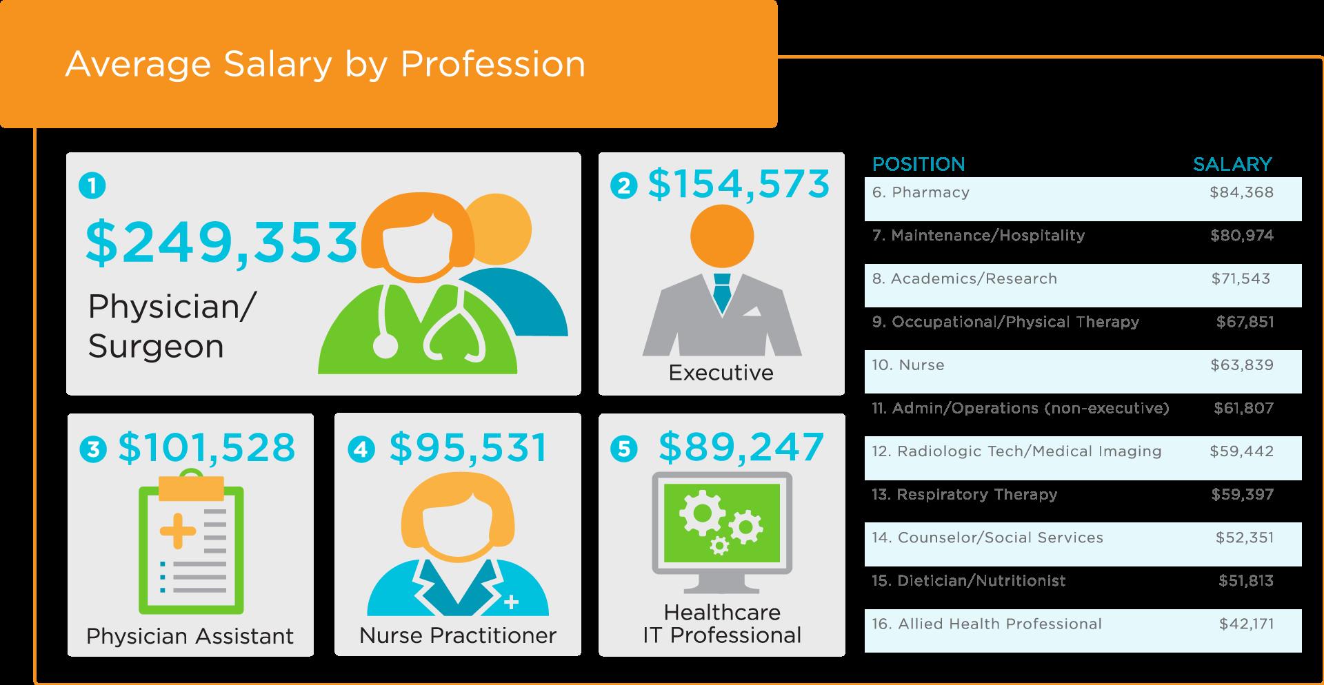 Salary Calculator Health eCareers Health care