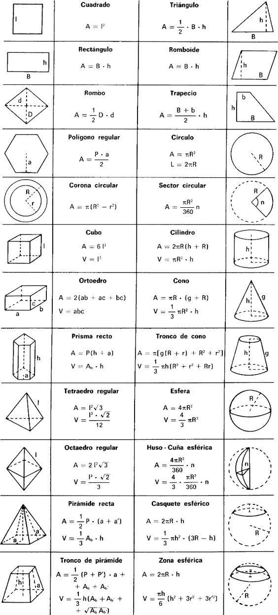 MATEMATICAS Y MAS: FORMULAS DE AREAS Y VOLUMENES:   Geometry ...