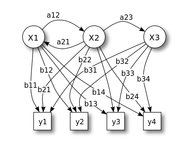 Hidden Markov Model (HMM) is a statistical Markov model in