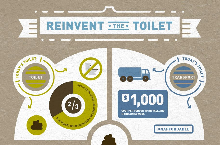 A great interactive #infographic: Reinvent the Toilet. Check it out ...