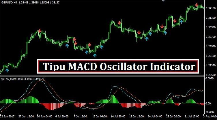Forex Tipu Macd Oscillator Mt4 Trading Strategies