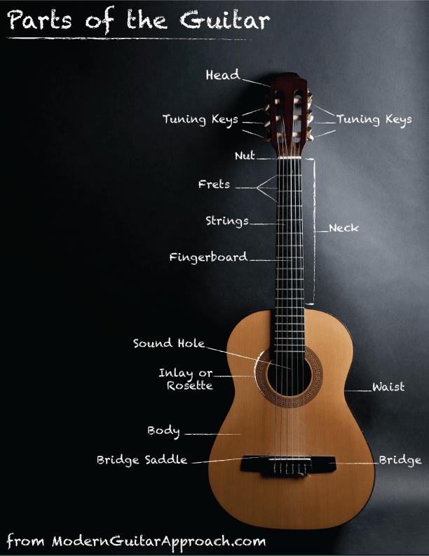 Tuning Modern Guitar Approach Guitar Guitar Tuning Learn Guitar
