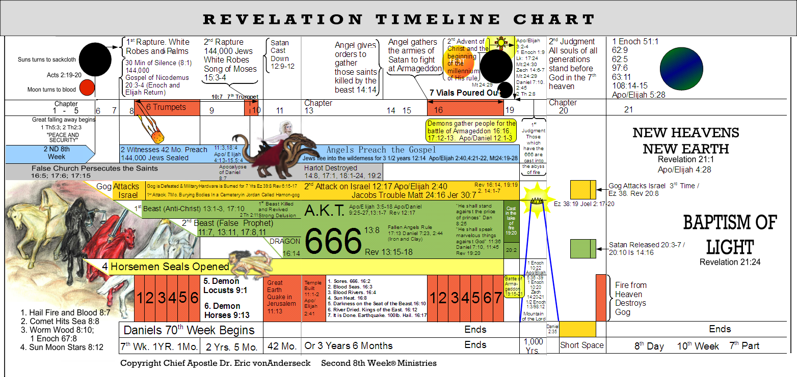 Revelation Timeline Chart Revelation Prophecy, Bible Scriptures, Scripture  Study, Bible Study Notebook,