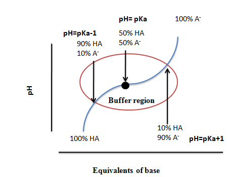 a laboratory experiment conducted to determine the pkas for glycine Article reference european  laboratory of pharmacology, faculty of pharmacy, national and kapodistrian university of athens,  ion 8 (experiment).