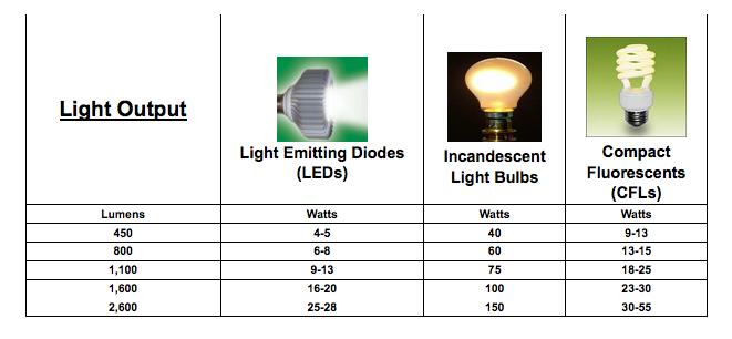 Compare Led Lights Vs Cfl Vs Incandescent Lighting Chart Led Lights Bulb Light Emitting Diode