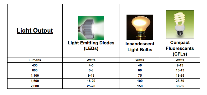 Led Lights Vs Incandescent Light Bulbs
