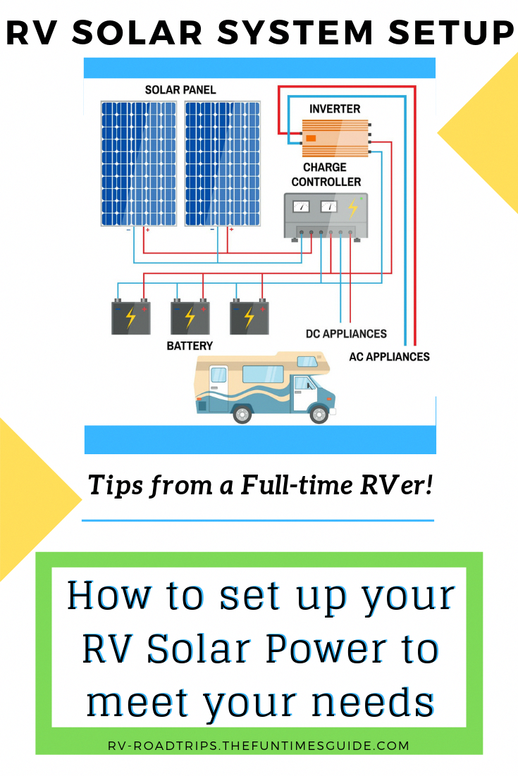 Pin On Types Of Solar Panels