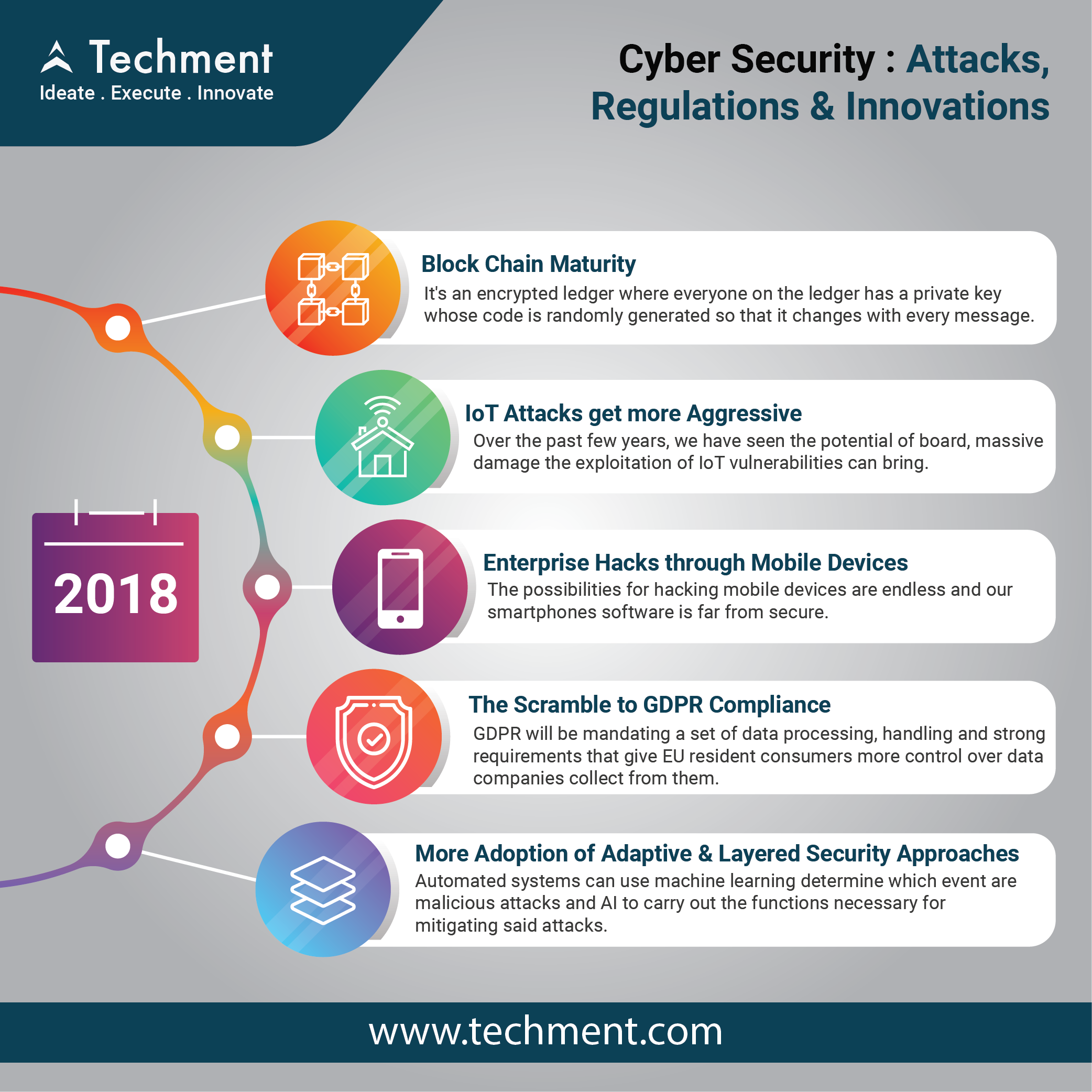 Pin by Techment Technology on Cyber Security | App development