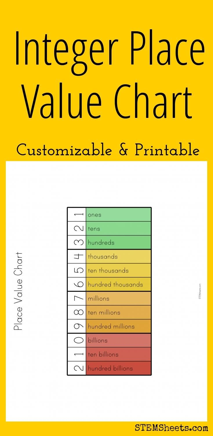 Integer Place Value Chart - Customizable and Printable