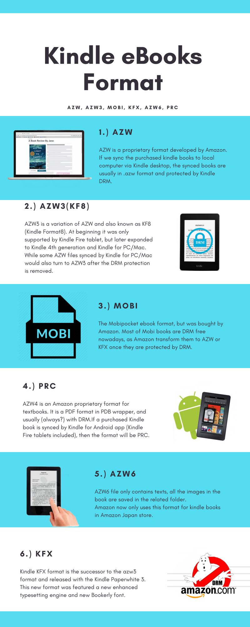 Difference Between Kindle Content AZW, AZW3, PRC, Mobi, Topaz, AZW6