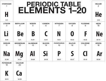A truncated version of the periodic table showing only the first a truncated version of the periodic table showing only the first 20 elements hydrogen urtaz Images