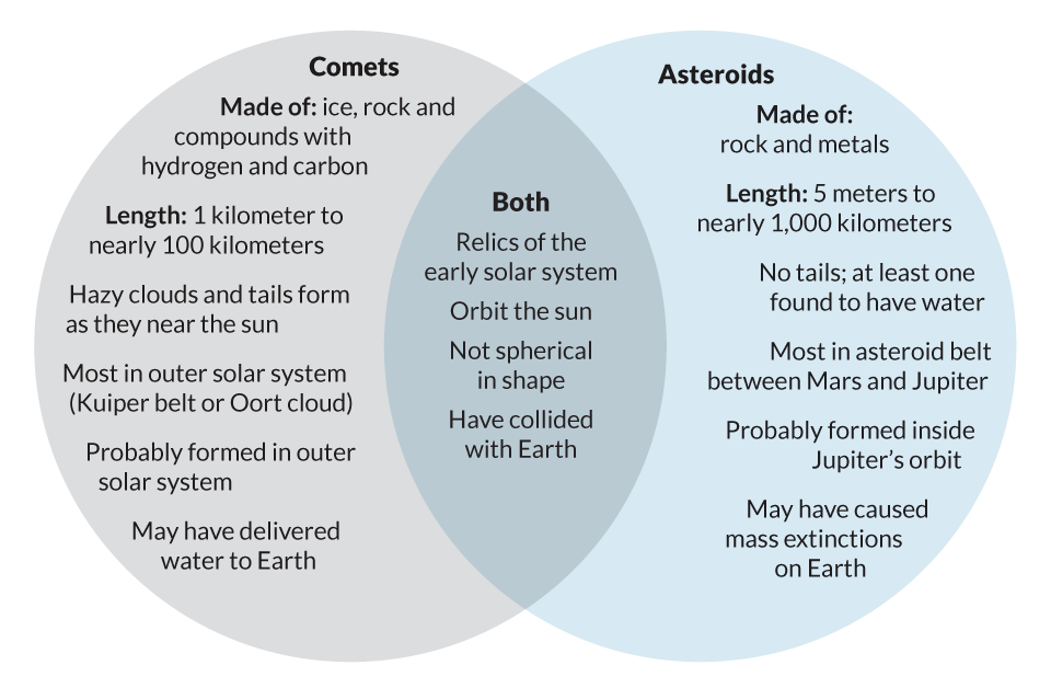 comets asteroids and meteors venn diagram