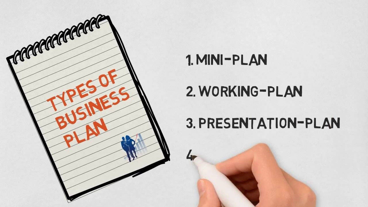 Making a Business Plan, Importance of Business Plan, Types