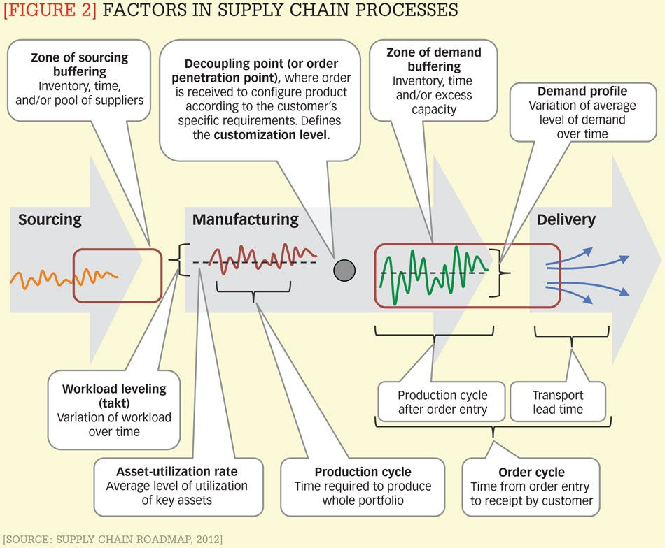 Figure 2 Factors In Supply Chain Processes Figure 1 The Four Main Elements Of Supply Chain Strate Supply Chain Strategy Supply Chain Process Supply Chain