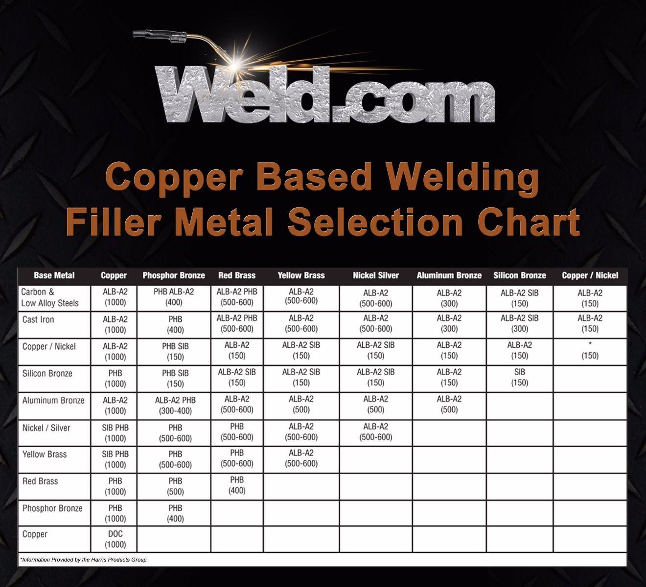 Pin by Gungor Kaya on Learn welding Copper welding