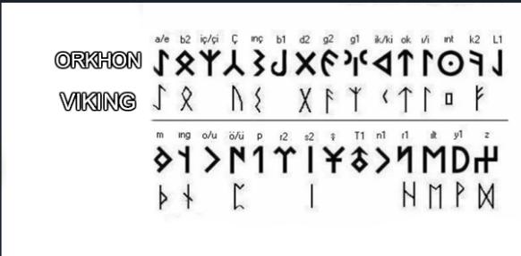 Runic Alphabet Runic Alphabet Rune Alphabet Viking Runes Alphabet