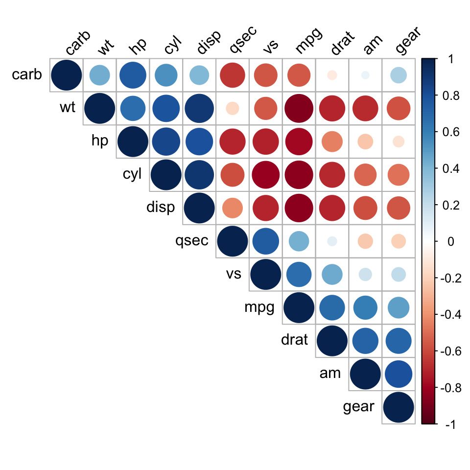 Correlation matrix : A quick start guide to analyze, format and ...
