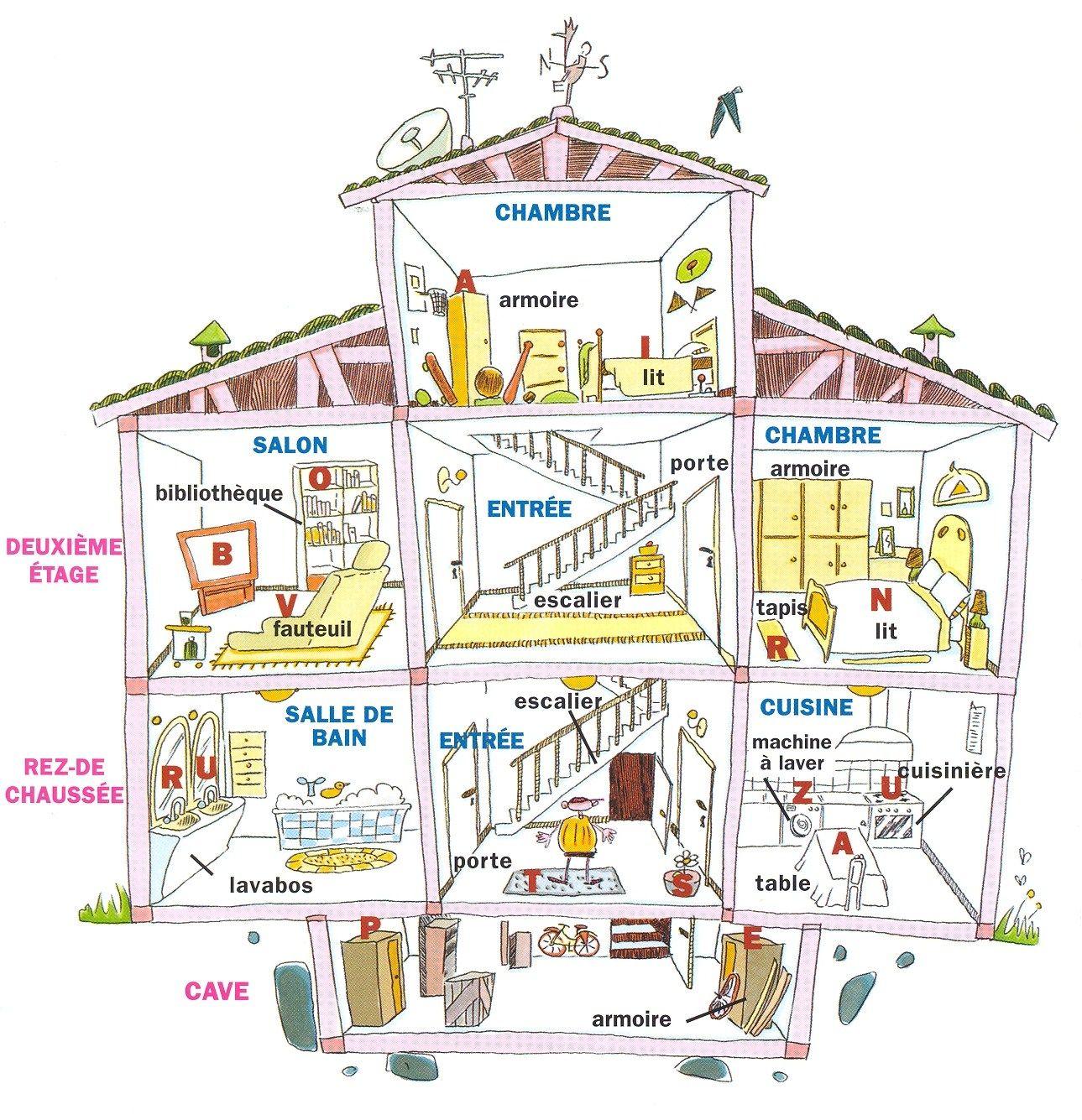 El Blog De Aprender Frances Vocabulaire La Maison Source
