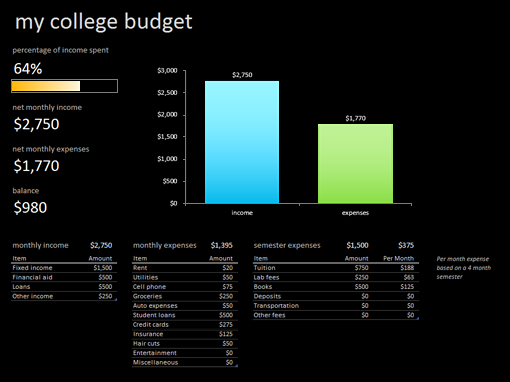 My College Budget College Pinterest College Budgeting And