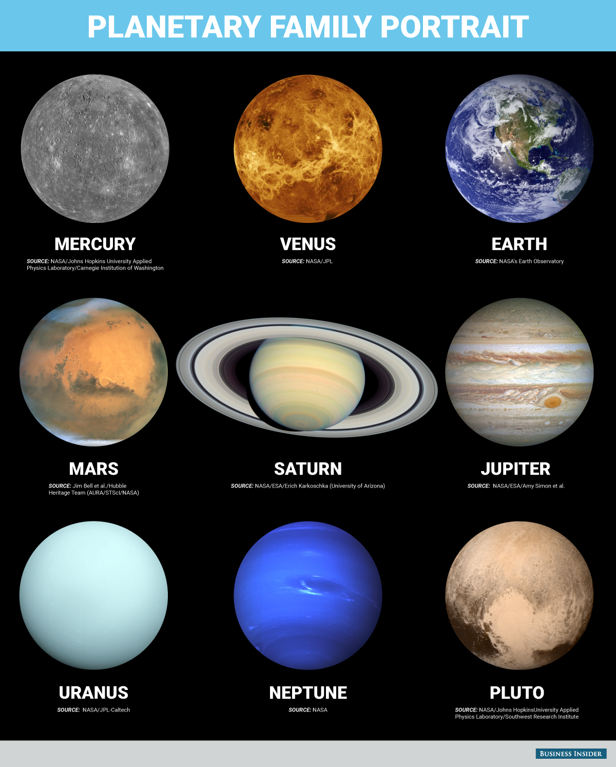 We Ve Finally Added Pluto To The Family Portrait Of The Solar System