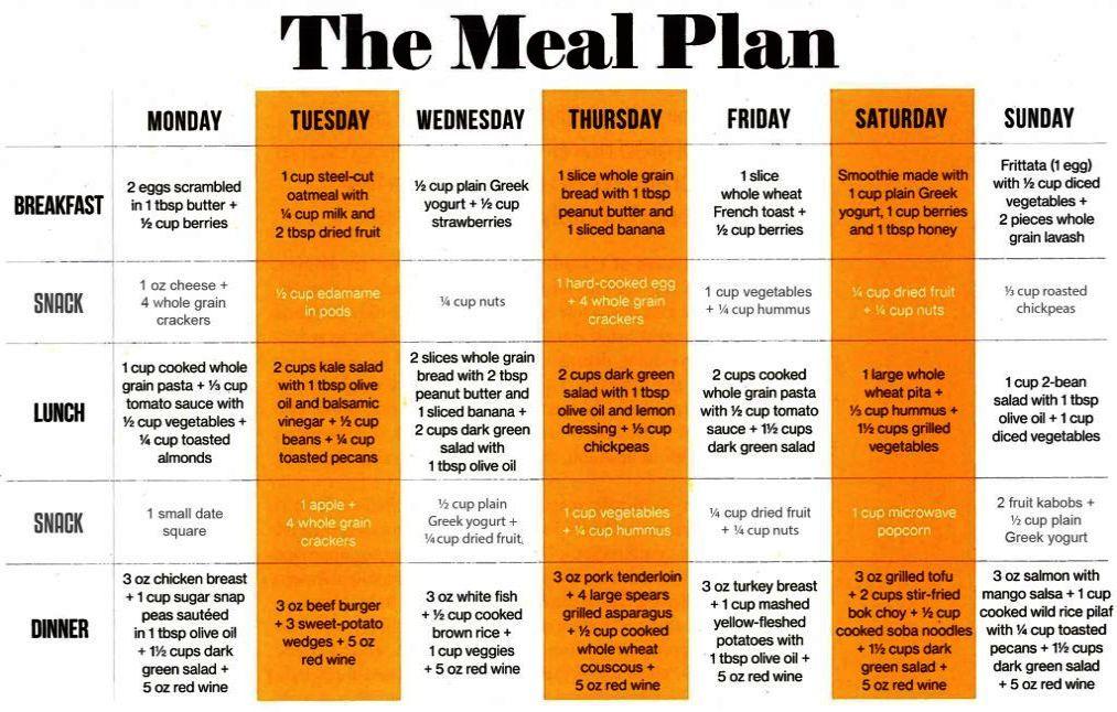 mens health diet plan