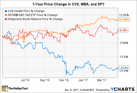 the long term trend that makes cvs health an awesome buy ...