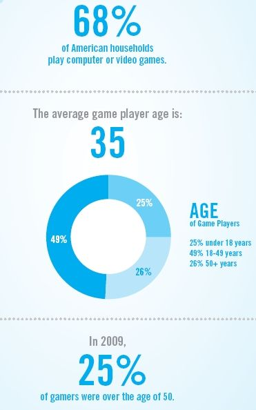Do violent video games contribute to youth violence?: 22 Charts & Graphs on Video