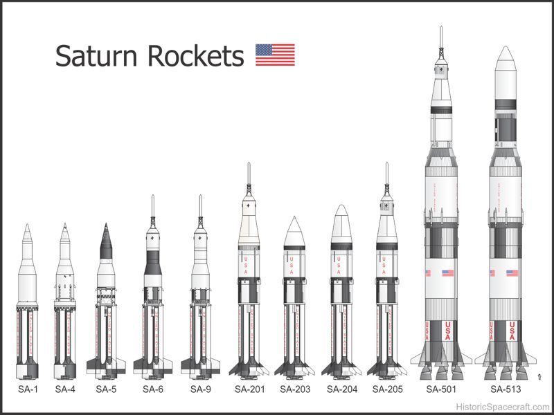 Saturn IB Rockets (Left to right) AS-201, AS-202, AS-203