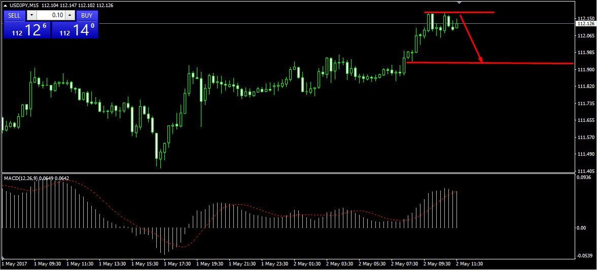 Usd Jpy Technical Analysis 02 05 2017 Forex Signals Forex