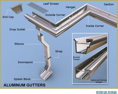 Gutter Repair Company And Gutter Installation The 1 In New York Diy Gutters How To Install Gutters Gutters