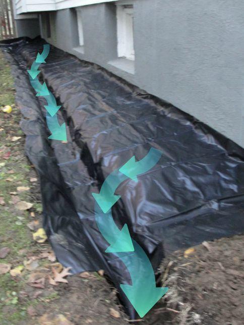 Entwasserung Fur Nasse Kellerwande Undichte Wasser Aussenfundamentabdichtungen Und Franzosische Abfluss Foundation Drainage Wet Basement Waterproofing Basement
