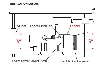 Radiators perform the essential job of cooling a generator for Room layout generator