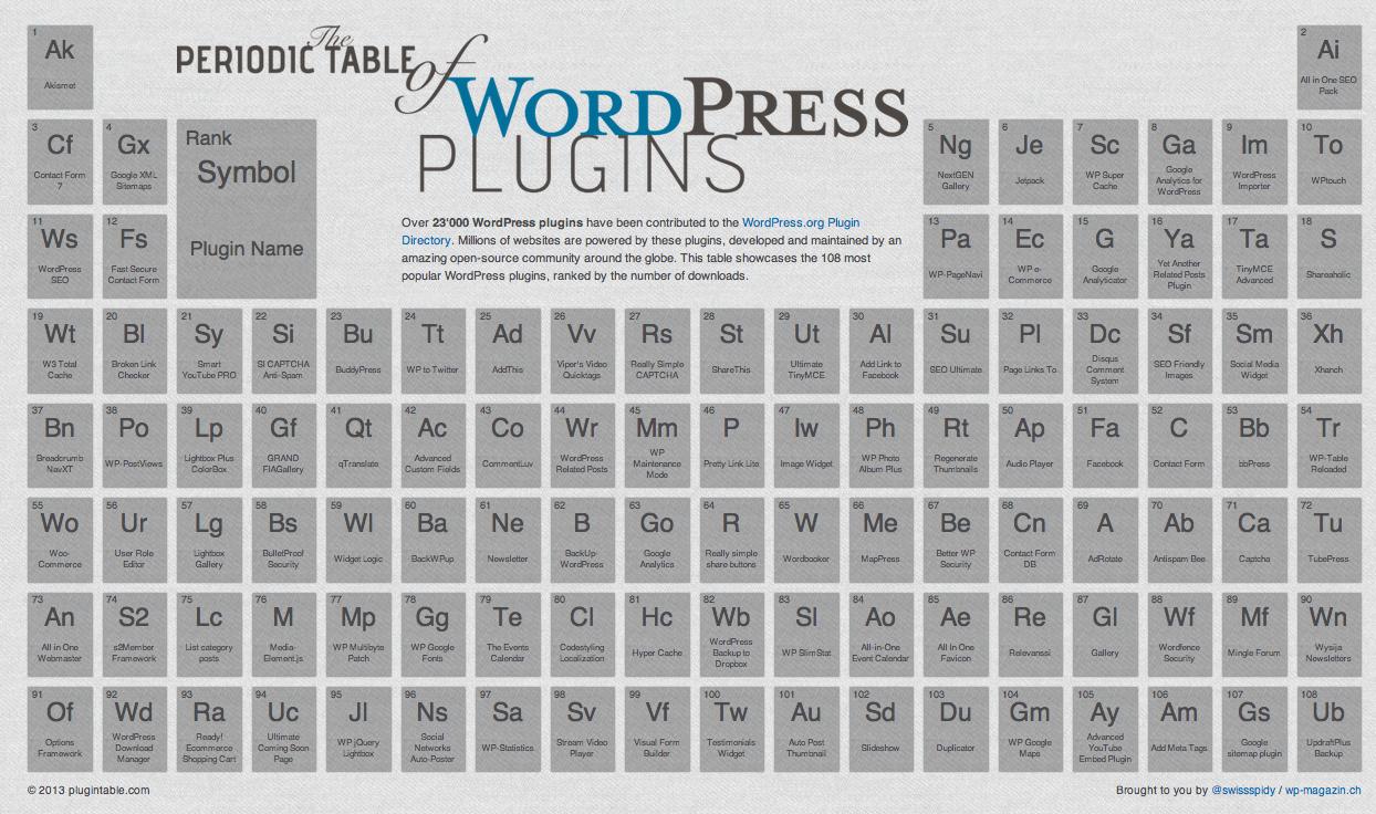 Tabla peridica de plugins para wordpress infografas web valora este post hola una infografa interactiva con la tabla peridica de los plugin de wordpress un saludo has click en la imagen para ir a la urtaz Image collections