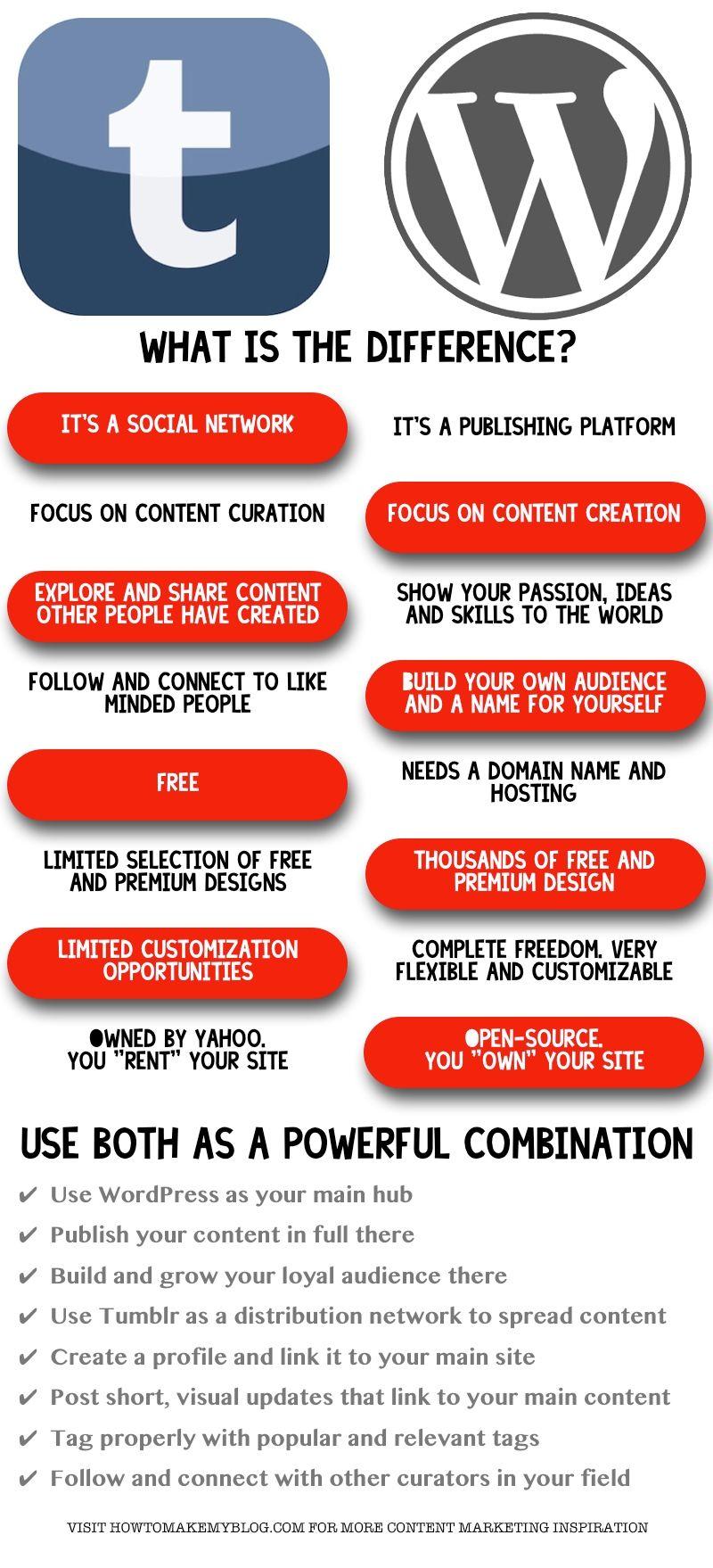 Tumblr Vs WordPress Comparison: A Powerful Combination
