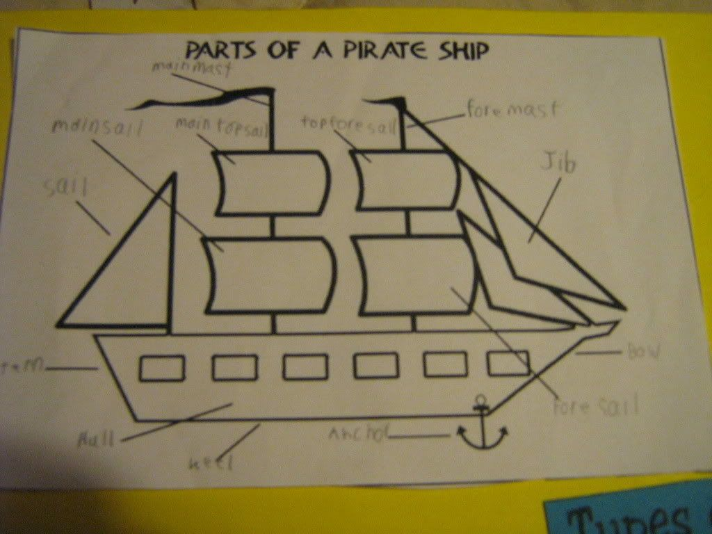 It's just an image of Adaptable Label Parts of a Boat Worksheet