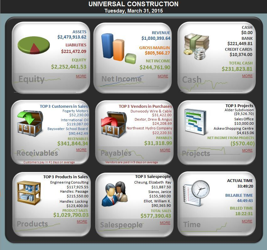 free excel 2010 dashboard templates | dashboard1 | Dashboards ...