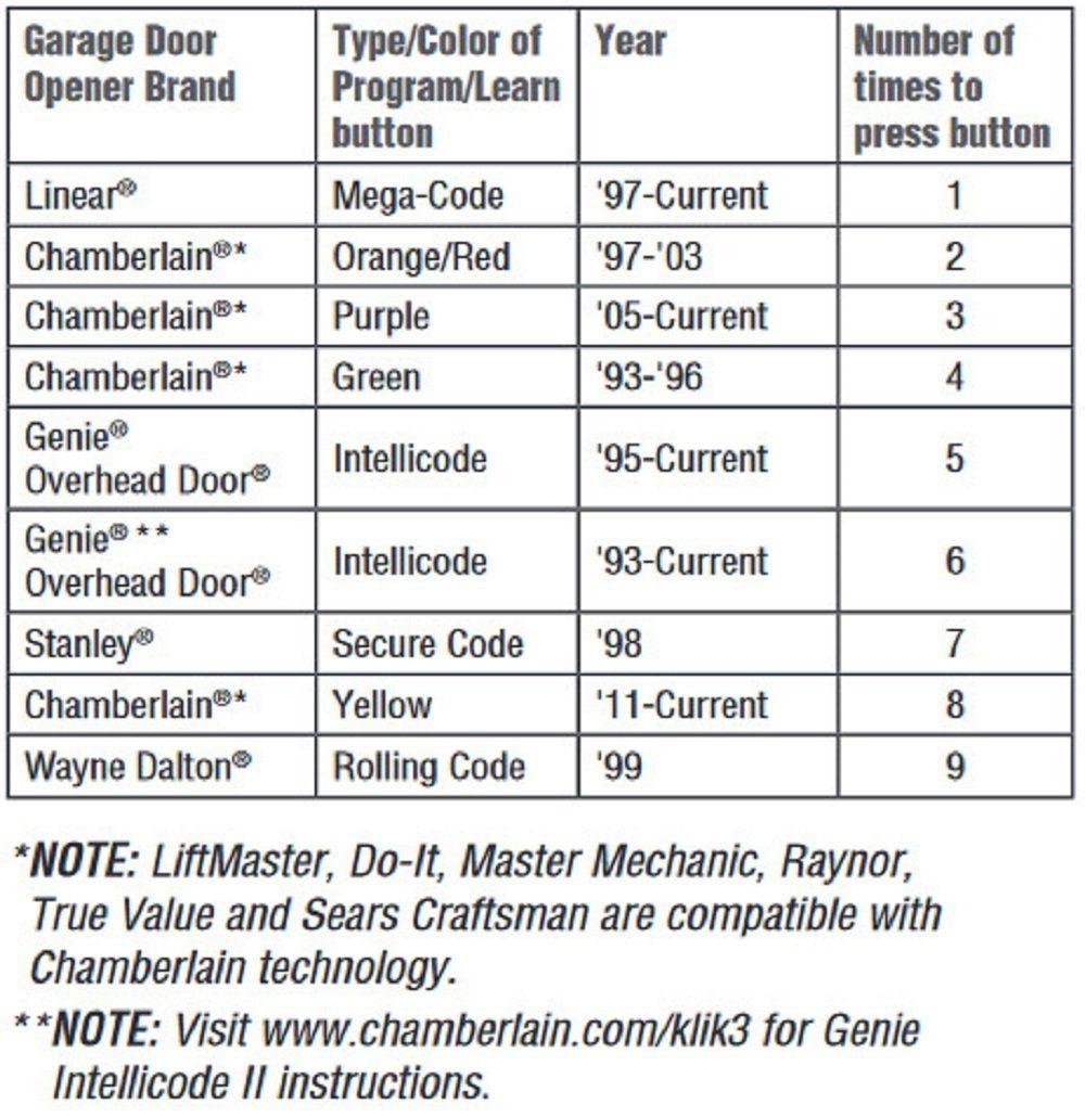 Stanley Deluxe Garage Door Opener Learn Button Httpvoteno123