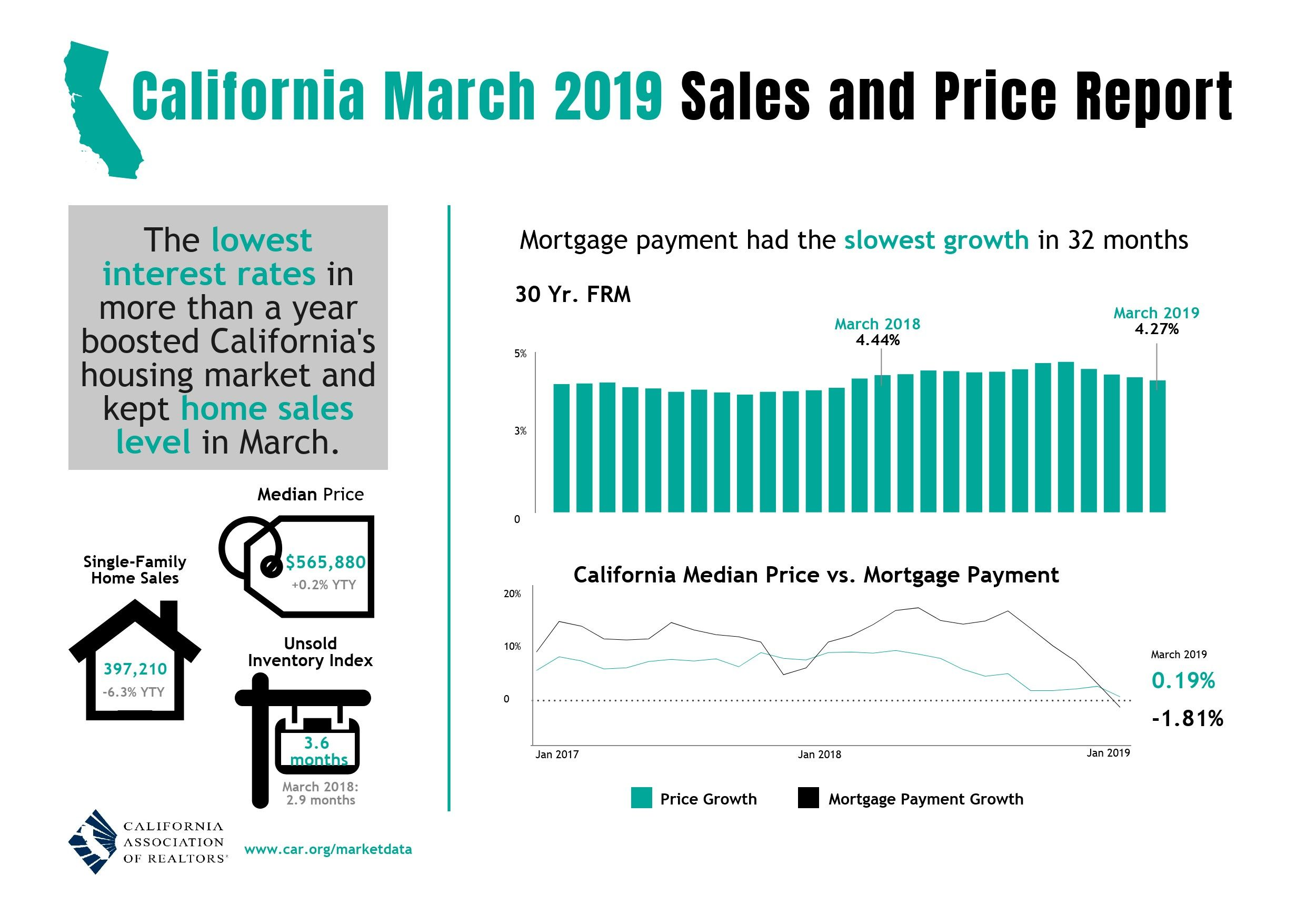 California March 2019 Sales Anbd Price Report Housing Market Real Estate Information California