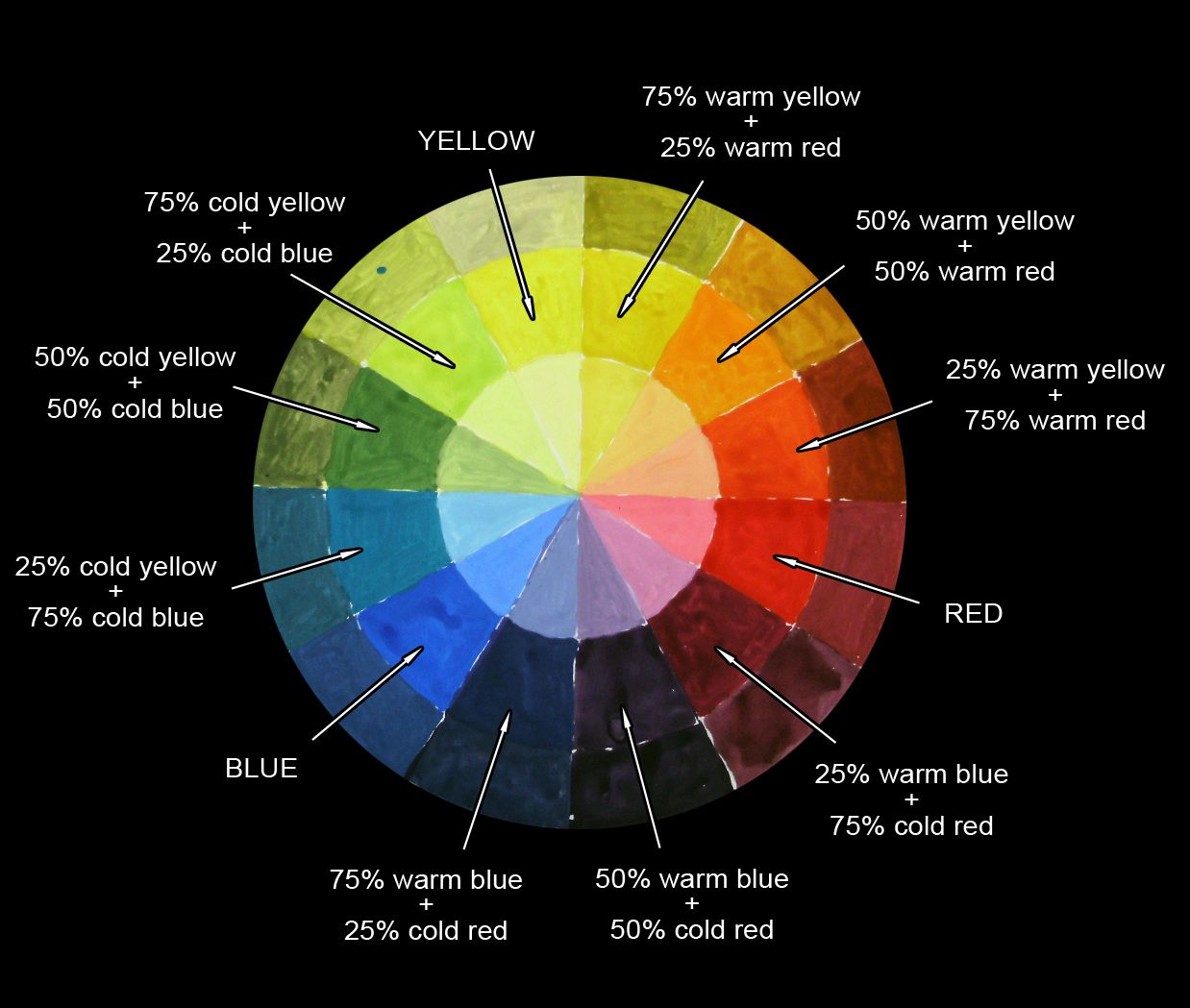 Color Wheel Instructions